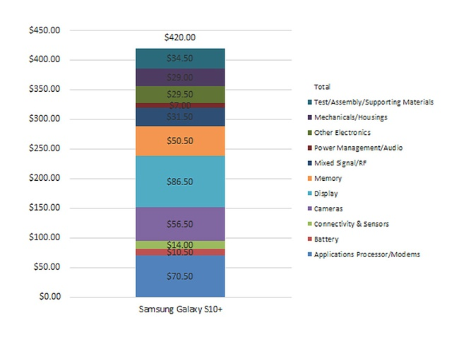 Samsung ton khoang 420 USD de tao ra Galaxy S10+ hinh anh 1