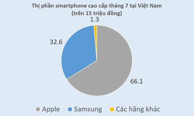iPhone XS Max van khong co doi thu o nhom di dong cao cap tai VN hinh anh 2