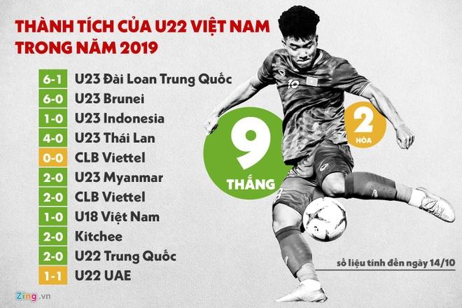 U22 Viet Nam co chuoi 11 tran bat bai sau khi hoa UAE hinh anh 2
