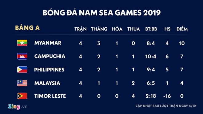 HLV Campuchia hen gap U22 Viet Nam o ban ket SEA Games hinh anh 2