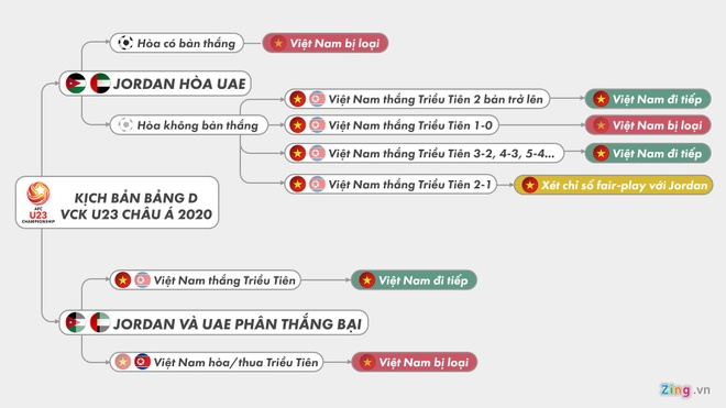 Thu tuong chuc U23 Viet Nam thang tran cuoi vong bang giai chau A hinh anh 2 57d194a9fdc4059a5cd5.jpg