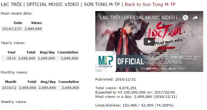 MV cua Son Tung vuot Justin Bieber, Taylor Swift ve luot xem hinh anh 2