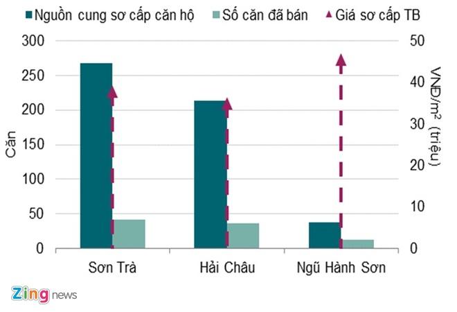 Bat dong san Da Nang: Thieu van phong hang A, nhieu can ho khach san hinh anh 2