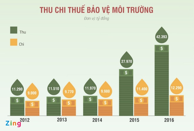 Bo Tai chinh: Tang thue moi truong voi xang dau de bu dap nguon thu hinh anh 1