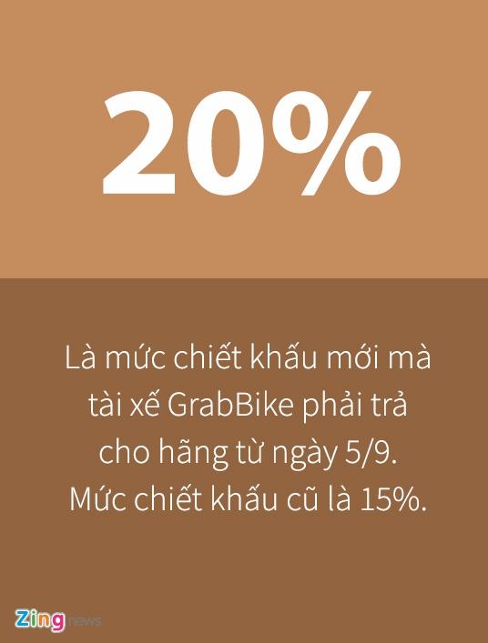 Tai xe GrabBike keu goi tat ung dung de phan doi hang tang chiet khau hinh anh 2