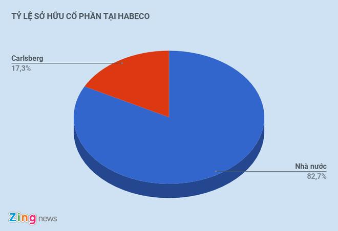 Nha nuoc se ban 31,7% co phan bia Ha Noi cuoi nam nay? hinh anh 1