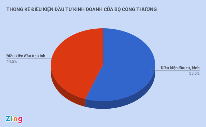 Bo Cong Thuong cat 675 dieu kien kinh doanh - quyet dinh lich su hinh anh 2