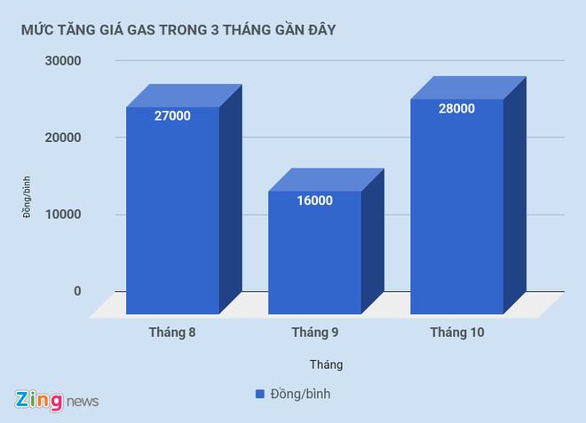 3 thang, gia gas tang 71.000 dong hinh anh 2