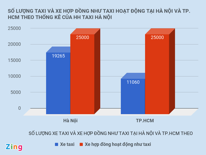 Bo Giao thong Van tai noi gi ve de xuat dung thi diem Uber, Grab? hinh anh 1