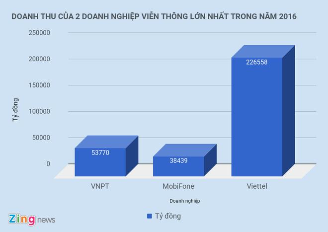 Samsung Electronics ngo y muon lam vien thong o Viet Nam hinh anh 1