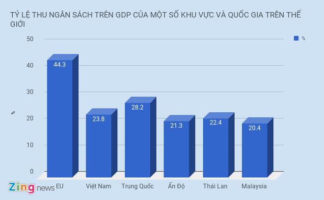 Thue cua Viet Nam co cao thu 3 the gioi? hinh anh 1