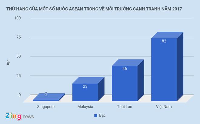 Moi truong kinh doanh Viet Nam tang 9 bac hinh anh 1