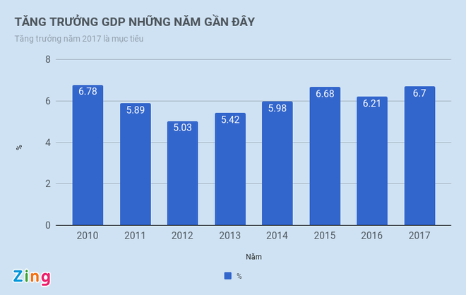 Quoc hoi thong nhat dat chi tieu tang truong GDP 2018 o 6,5-6,7% hinh anh 1