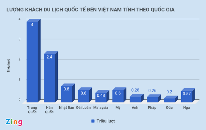 Cu 10 khach quoc te den Viet Nam thi co 3 nguoi tu Trung Quoc hinh anh 1