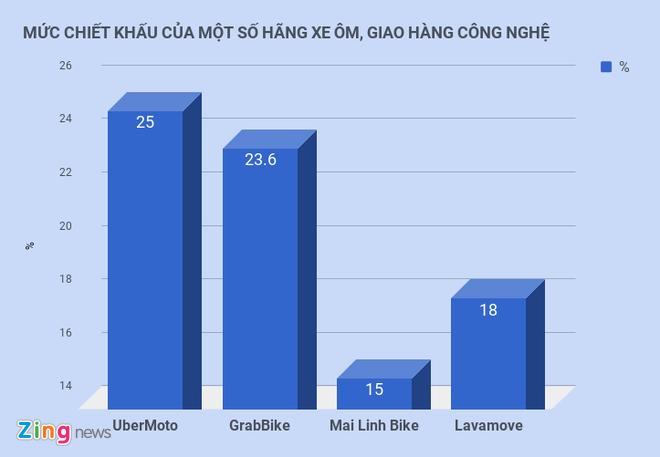 Grab nang chiet khau len hon 23%, tai xe lan thu 2 dinh cong phan doi hinh anh 3