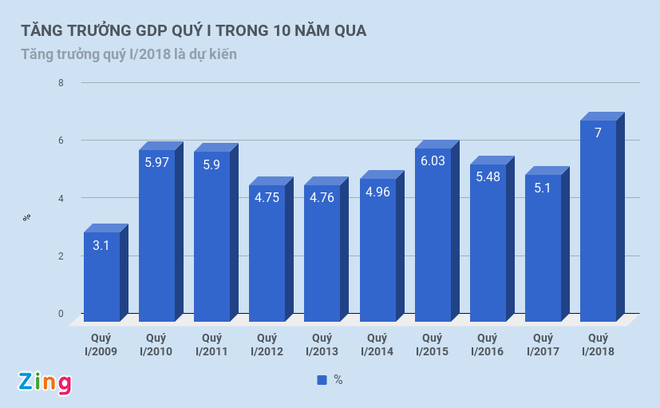 Tang truong GDP quy I tren 7%, cao nhat trong ca thap ky hinh anh 2