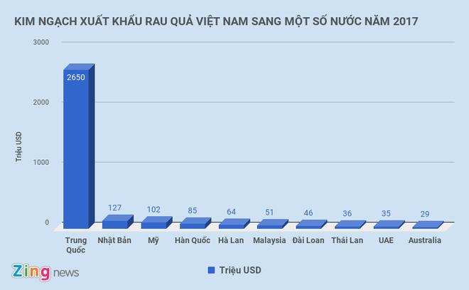 Xuat khau rau qua Viet tang 'than ky' nhung 3/4 ban sang Trung Quoc hinh anh 1