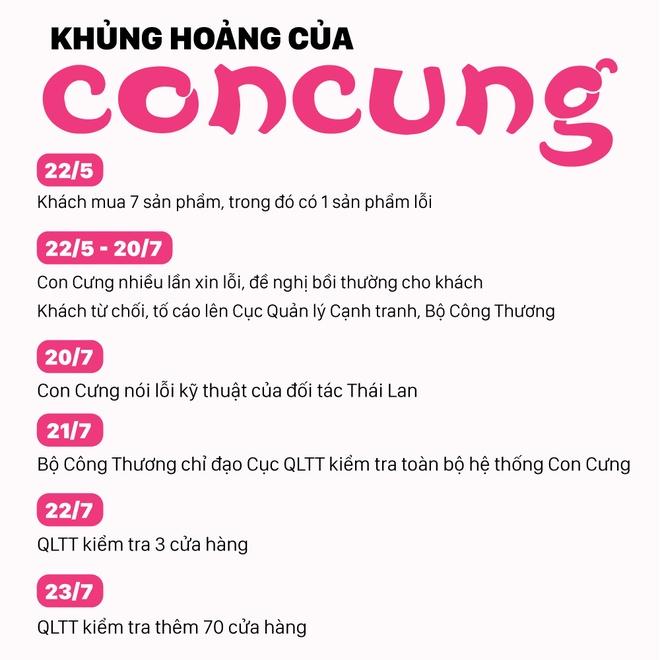 Bo Cong Thuong vao cuoc dieu tra vu Con Cung nghi gan mac hang Thai hinh anh 3