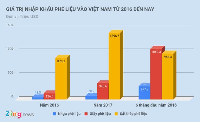 Moi thang Viet Nam chi 200 trieu USD nhap khau phe lieu hinh anh 1
