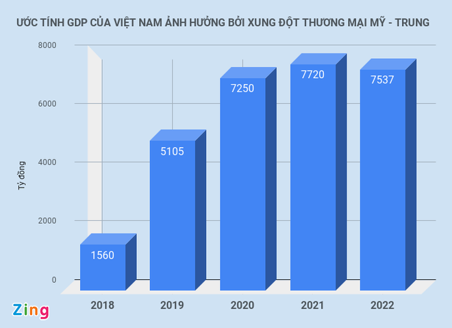 Chien tranh thuong mai My Trung lam GDP Viet Nam hut 6.000 ty moi nam hinh anh 1