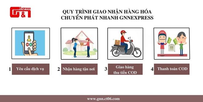 Khach lo lang khi GNN Express pha san, no 5,5 ty tien hang hinh anh 2