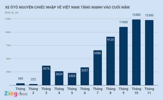 3 thang cuoi nam oto nhap ve Viet Nam cao hon 8 thang truoc cong lai hinh anh 1