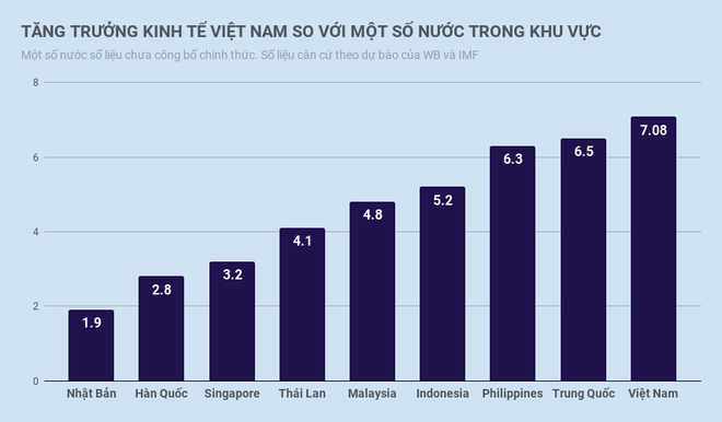 Tang truong GDP 2018 dat 7,08%, cao nhat tu 2008 hinh anh 3