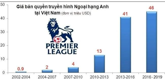 Facebook buong ngoai hang Anh, nha dai Viet hop ban mua ban quyen hinh anh 1