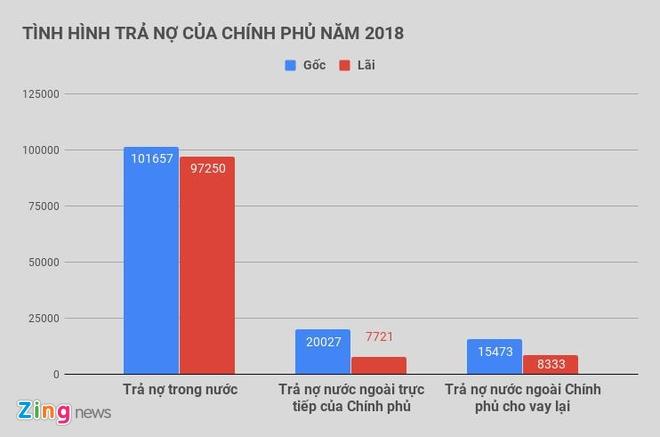Chinh phu danh 113.000 ty dong de tra no lai trong nam 2018 hinh anh 2