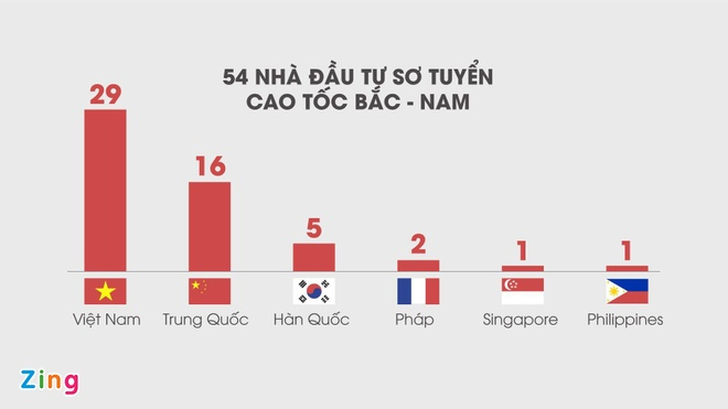'Dau thau cao toc Bac - Nam co the se tinh den an ninh quoc phong' hinh anh 2