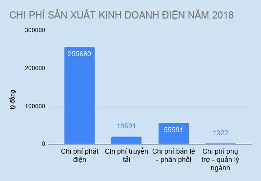 EVN giam lai 2.000 ty vi chi phi phat dien tang manh hinh anh 2 CHI_PHI_SAN_XUAT_KINH_DOANH_DIEN_NAM_2018.JPG