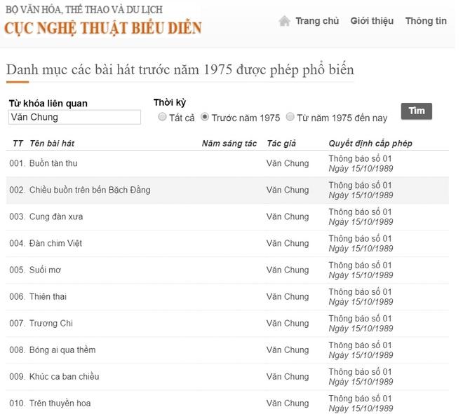Website Cuc Nghe thuat bieu dien nham nhac si Van Cao voi Van Chung hinh anh 1