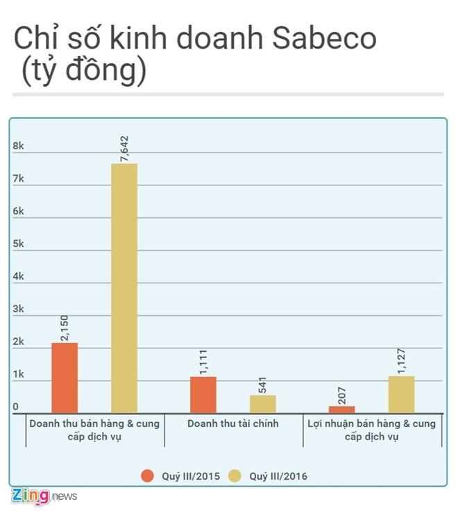 Sabeco len san voi gia 110.000 dong/co phieu anh 1