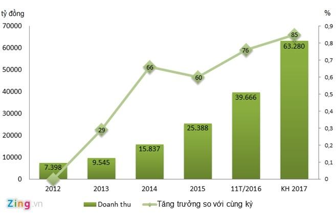 The gioi di dong tang doanh thu ban hang online len gap doi anh 1