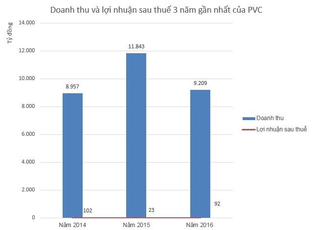 Sau kiem toan, loi nhuan PVC boc hoi 42%, lo luy ke 3.000 ty dong hinh anh 1