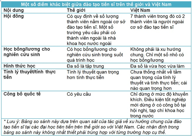 Dao tao tien si o cac nuoc kho hon Viet Nam the nao? hinh anh 2