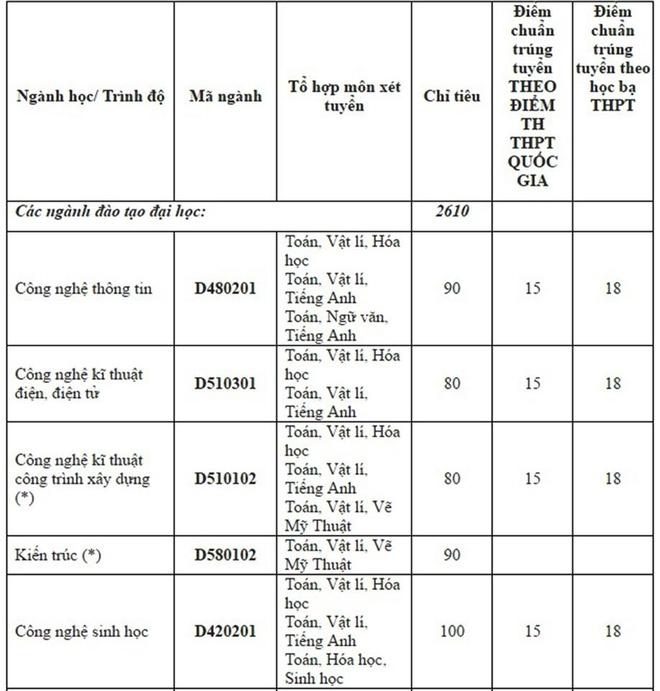 Diem chuan dai hoc 2016: 146 truong da cong bo hinh anh 28