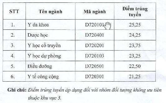 Diem chuan dai hoc 2016: 146 truong da cong bo hinh anh 1