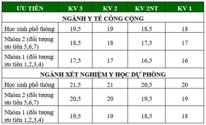 Diem chuan dai hoc 2016: 146 truong da cong bo hinh anh 4