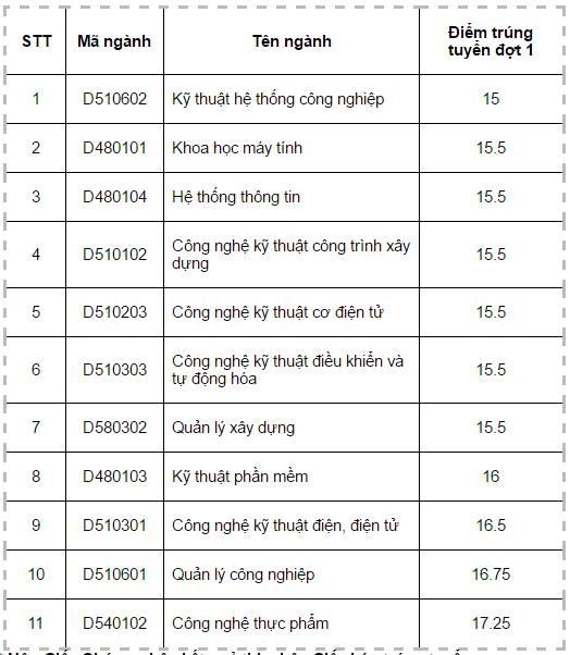 Diem chuan dai hoc 2016: 146 truong da cong bo hinh anh 30