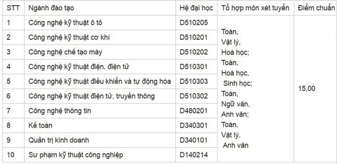 Diem chuan dai hoc 2016: 146 truong da cong bo hinh anh 34