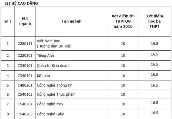 Diem chuan dai hoc 2016: 146 truong da cong bo hinh anh 16