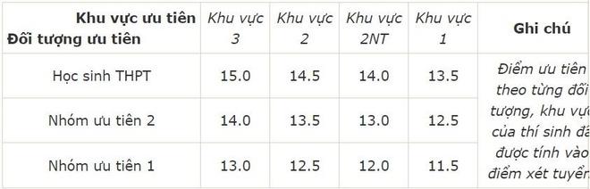 Diem chuan dai hoc 2016: 146 truong da cong bo hinh anh 17