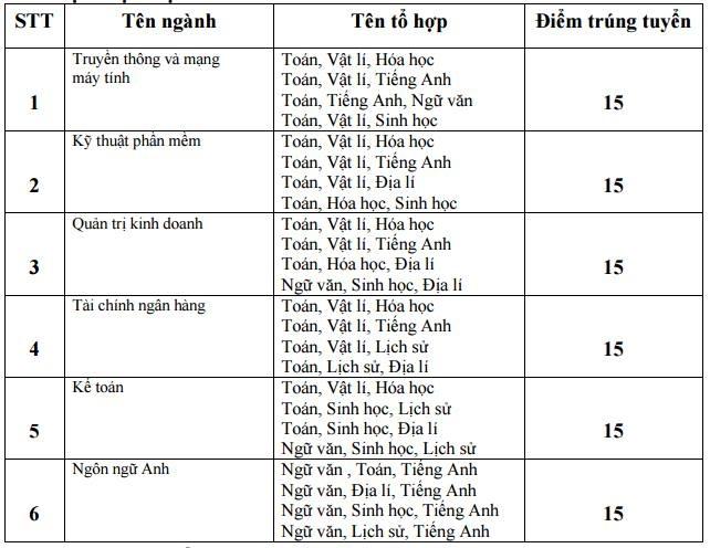 Diem chuan dai hoc 2016: 146 truong da cong bo hinh anh 26