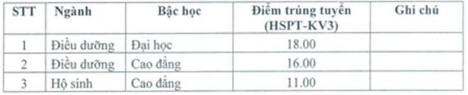 Diem chuan dai hoc 2016: 146 truong da cong bo hinh anh 31