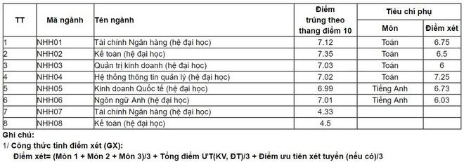 Diem chuan dai hoc 2016: 146 truong da cong bo hinh anh 33