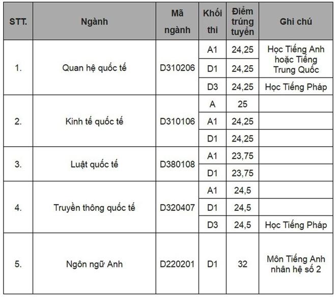 Diem chuan dai hoc 2016: 146 truong da cong bo hinh anh 36