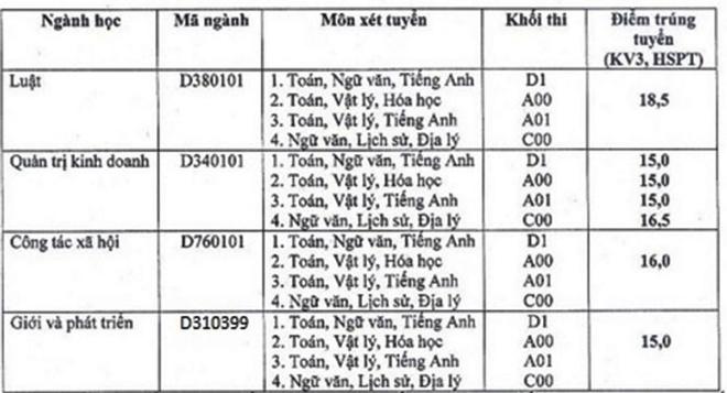 Diem chuan dai hoc 2016: 146 truong da cong bo hinh anh 27