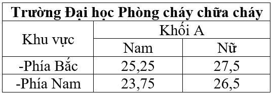 Diem chuan 2016 cua truong cong an cao nhat la 29,75 hinh anh 7