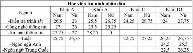 Diem chuan 2016 cua truong cong an cao nhat la 29,75 hinh anh 2
